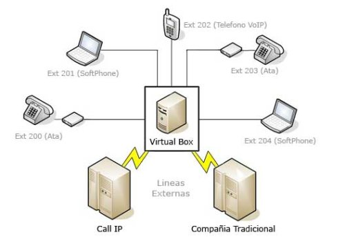 Equipos y hardware IP